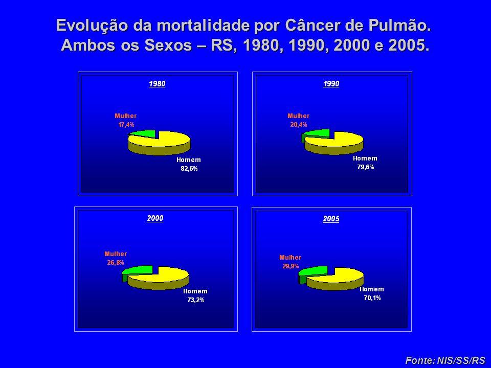 Evolução da mortalidade por Câncer de Pulmão. Ambos os Sexos – RS, 1980, 1990, 2000 e 2005.