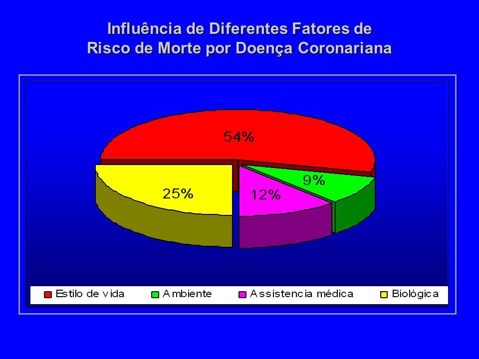 Influência de Diferentes Fatores de Risco de Morte por Doença Coronariana