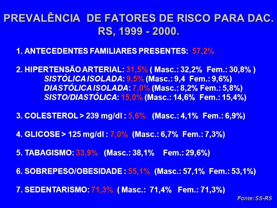 PREVALÊNCIA DE FATORES DE RISCO PARA DAC. RS, 1999 - 2000.