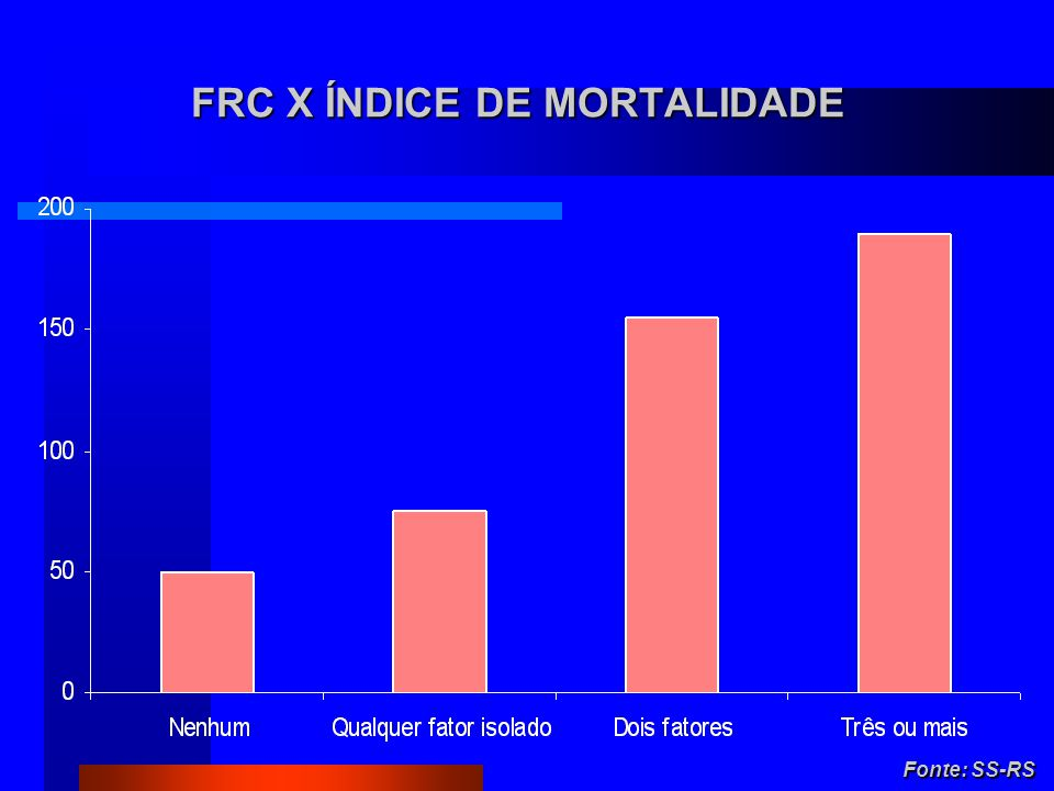 FRC X ÍNDICE DE MORTALIDADE Fonte: SS-RS