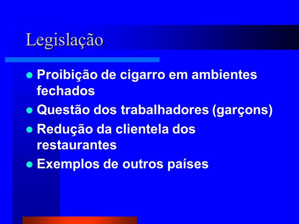 Legislação Proibição de cigarro em ambientes fechados Questão dos trabalhadores (garçons) Redução da clientela dos restaurantes Exemplos de outros países