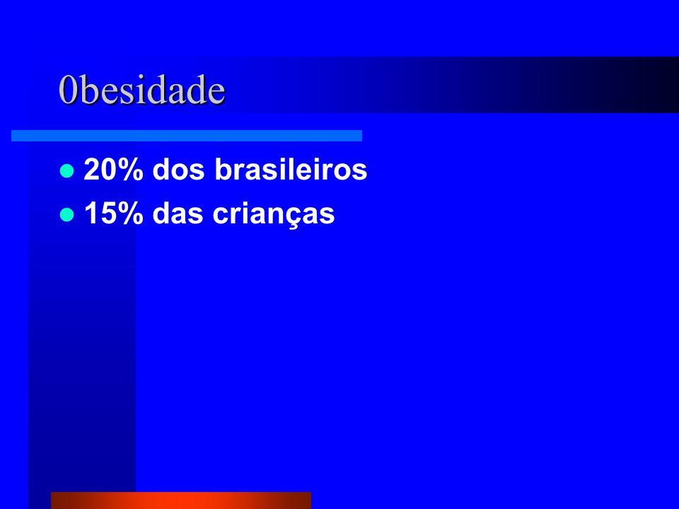 0besidade 20% dos brasileiros 15% das crianças