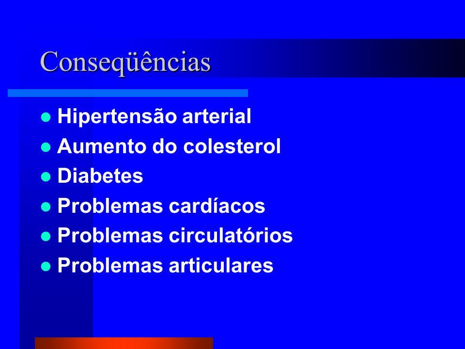 Conseqüências Hipertensão arterial Aumento do colesterol Diabetes Problemas cardíacos Problemas circulatórios Problemas articulares