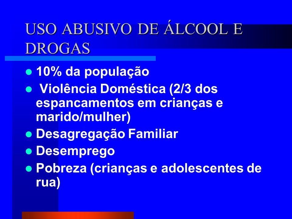 USO ABUSIVO DE ÁLCOOL E DROGAS 10% da população Violência Doméstica (2/3 dos espancamentos em crianças e marido/mulher) Desagregação Familiar Desemprego Pobreza (crianças e adolescentes de rua)