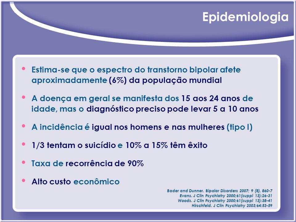Epidemiologia Estima-se que o espectro do transtorno bipolar afete aproximadamente (6%) da população mundial A doença em geral se manifesta dos 15 aos