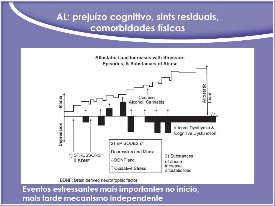 AL: prejuízo cognitivo, sints residuais, comorbidades físicas Eventos estressantes mais importantes no início, mais tarde mecanismo independente