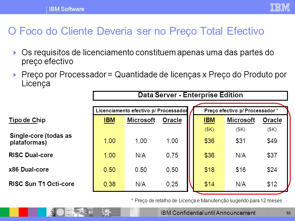 IBM Software IBM Confidential until Announcement 10 O Foco do Cliente Deveria ser no Preço Total Efectivo Os requisitos de licenciamento constituem ap