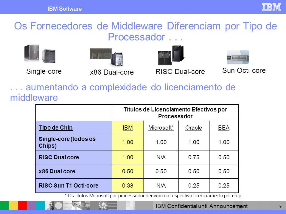 IBM Software IBM Confidential until Announcement 10 O Foco do Cliente Deveria ser no Preço Total Efectivo Os requisitos de licenciamento constituem apenas uma das partes do preço efectivo Preço por Processador = Quantidade de licenças x Preço do Produto por Licença * Preço de retalho de Licença e Manutenção sugerido para 12 meses Tipo de ChipIBMMicrosoftOracleIBMMicrosoftOracle ($K) Single-core (todas as plataformas) 1,00 $36$31$49 RISC Dual-core 1,00N/A0,75$36N/A$37 x86 Dual-core 0,500.500,50$18$16$24 RISC Sun T1 Octi-core 0,38N/A0,25$14N/A$12 Data Server - Enterprise Edition Licenciamento efectivo p/ Processador Preço efectivo p/ Processador *