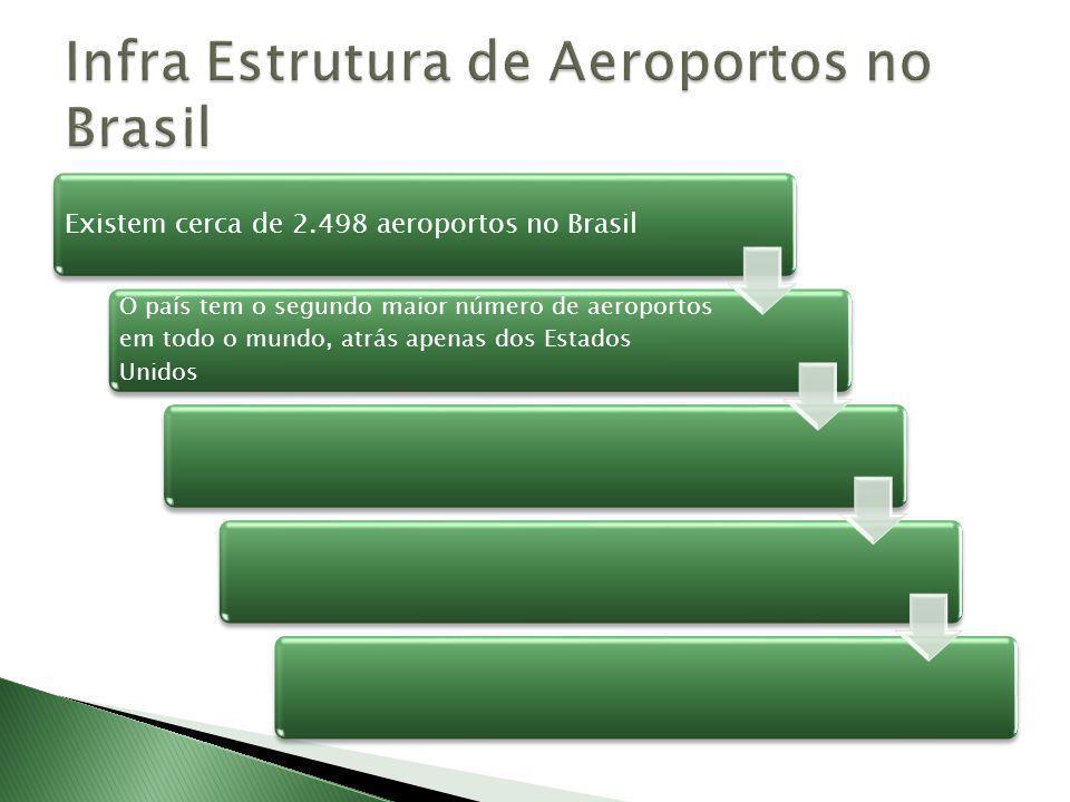 O país tem o segundo maior número de aeroportos em todo o mundo, atrás apenas dos Estados Unidos