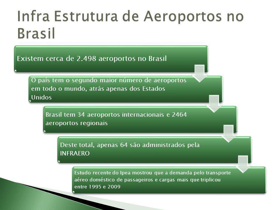 Existem cerca de 2.498 aeroportos no Brasil O país tem o segundo maior número de aeroportos em todo o mundo, atrás apenas dos Estados Unidos Brasil tem 34 aeroportos internacionais e 2464 aeroportos regionais Deste total, apenas 64 são administrados pela INFRAERO Estudo recente do Ipea mostrou que a demanda pelo transporte aéreo doméstico de passageiros e cargas mais que triplicou entre 1995 e 2009