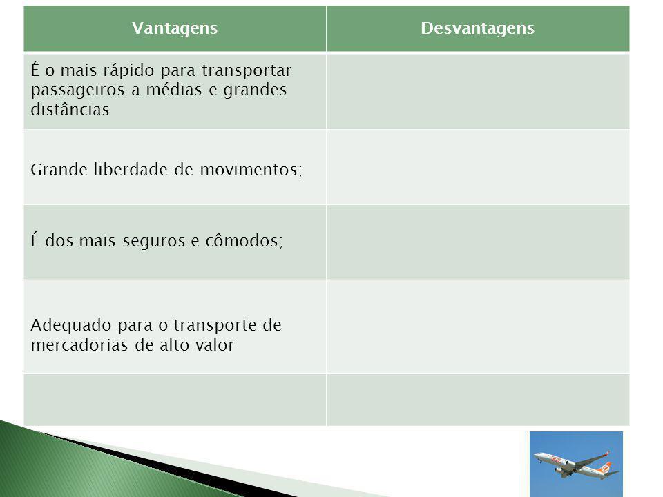 VantagensDesvantagens É o mais rápido para transportar passageiros a médias e grandes distâncias Grande liberdade de movimentos; É dos mais seguros e cômodos; Adequado para o transporte de mercadorias de alto valor