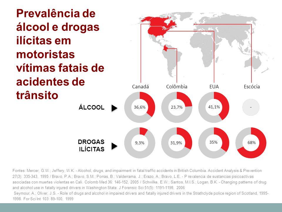 Prevalência de álcool e drogas ilícitas em motoristas vítimas fatais de acidentes de trânsito Fontes: Mercer, G.W.; Jeffery, W.K. - Alcohol, drugs, an