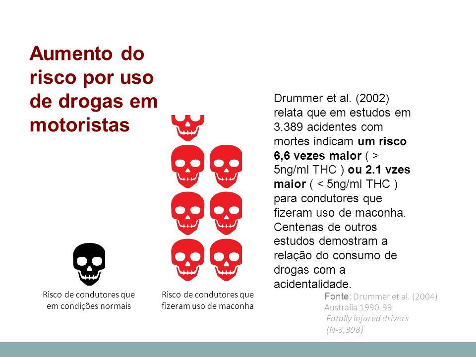 Drummer et al. (2002) relata que em estudos em 3.389 acidentes com mortes indicam um risco 6,6 vezes maior ( > 5ng/ml THC ) ou 2.1 vzes maior ( < 5ng/