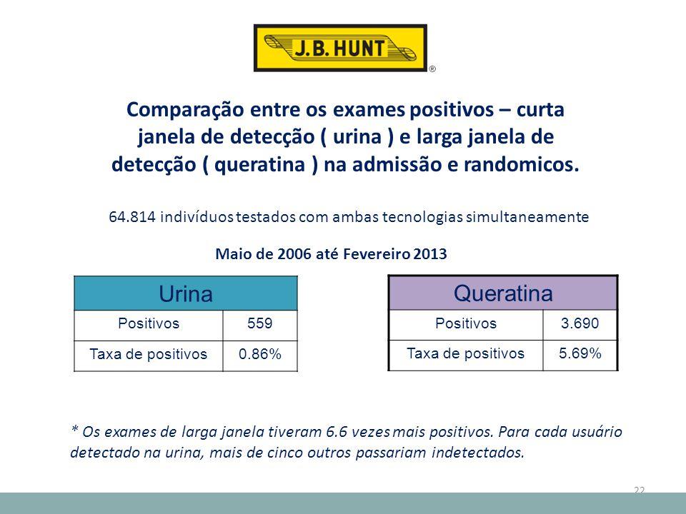 22 64.814 indivíduos testados com ambas tecnologias simultaneamente Comparação entre os exames positivos – curta janela de detecção ( urina ) e larga