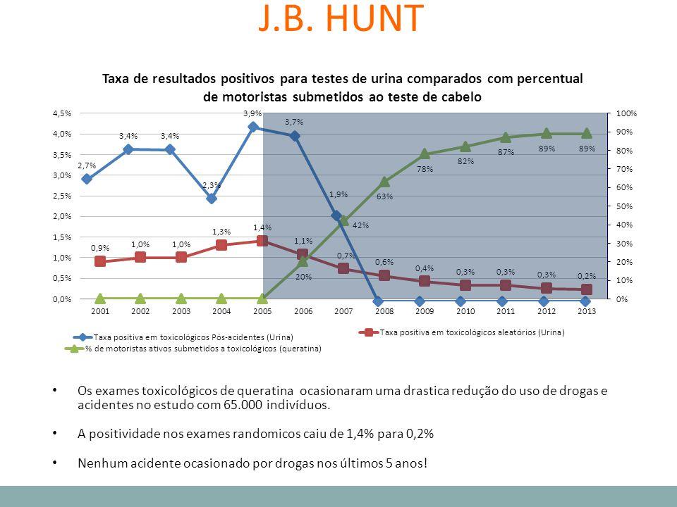 J.B. HUNT Os exames toxicológicos de queratina ocasionaram uma drastica redução do uso de drogas e acidentes no estudo com 65.000 indivíduos. A positi