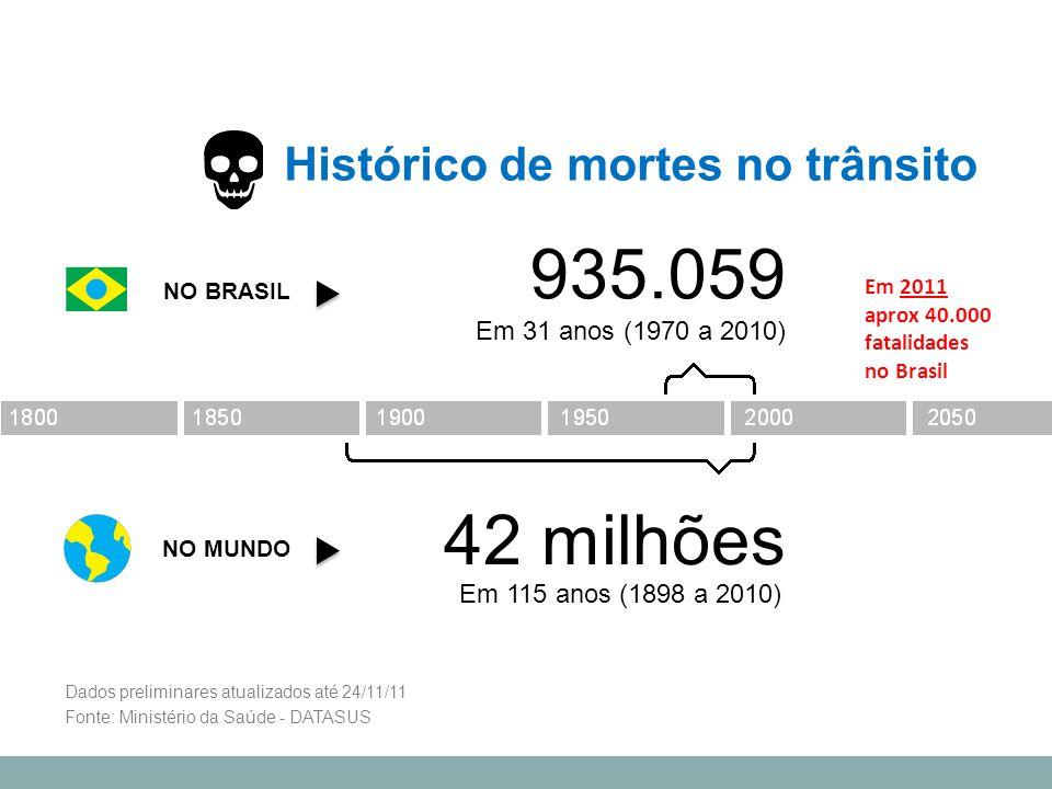 Portanto, aproximadamente 42 milhões de pessoas morreram vítimas do trânsito nos últimos 115 anos (1896 a 2011) NO MUNDO NO BRASIL 935.059 Em 31 anos