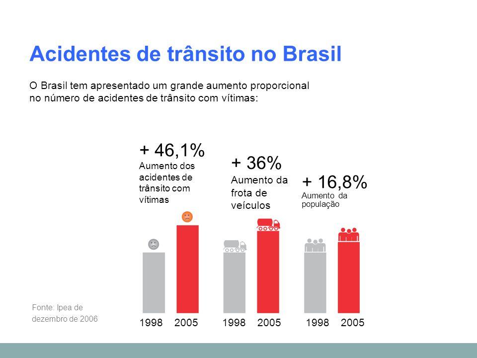 O Brasil tem apresentado um grande aumento proporcional no número de acidentes de trânsito com vítimas: Acidentes de trânsito no Brasil Fonte: Ipea de