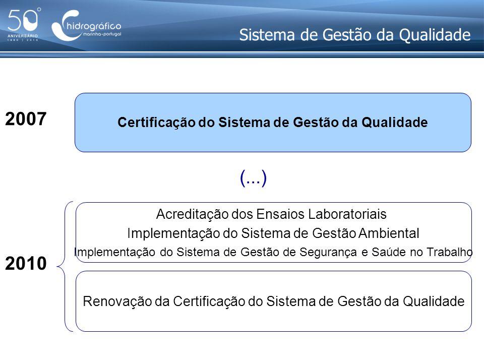 Sistema de Gestão da Qualidade Acreditação dos Ensaios Laboratoriais Implementação do Sistema de Gestão Ambiental Implementação do Sistema de Gestão d