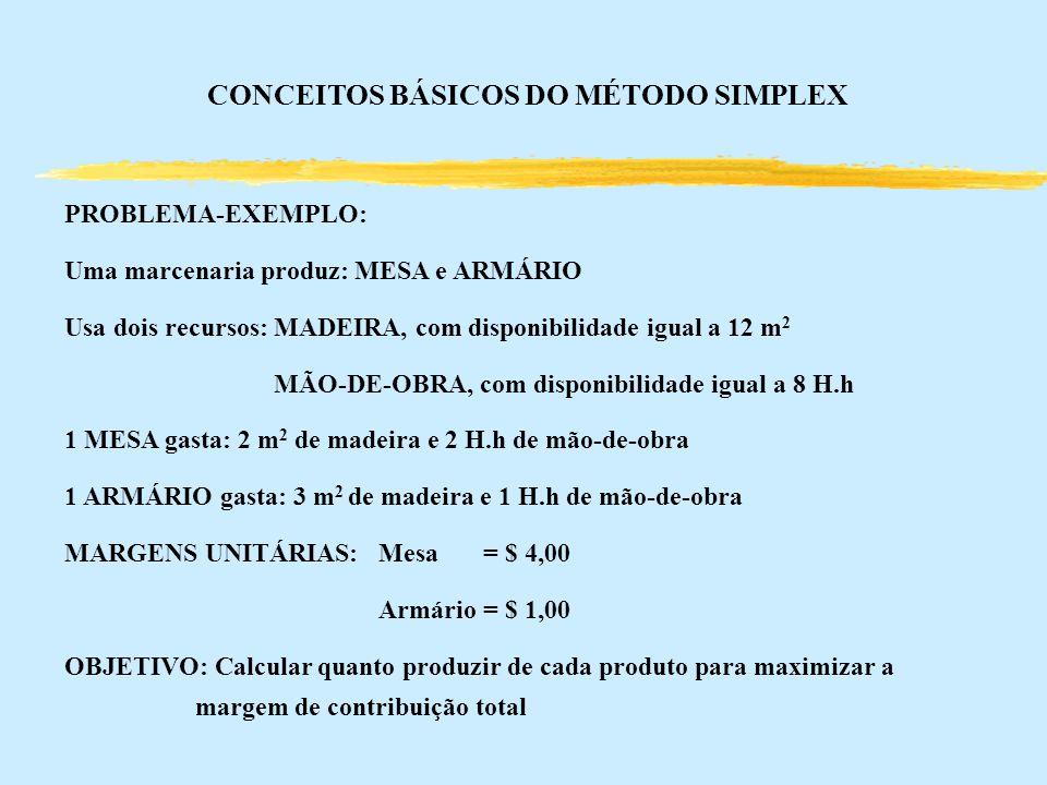 CONCEITOS BÁSICOS DO MÉTODO SIMPLEX PROBLEMA-EXEMPLO: Uma marcenaria produz: MESA e ARMÁRIO Usa dois recursos: MADEIRA, com disponibilidade igual a 12