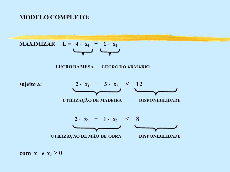 MODELO COMPLETO: MAXIMIZARL = 4 x 1 +1 x 2 sujeito a: 2 x 1 + 3 x 2 12 UTILIZAÇÃO DE MADEIRA DISPONIBILIDADE 2 x 1 +1 x 2 8 UTILIZAÇÃO DE MÃO-DE-OBRA