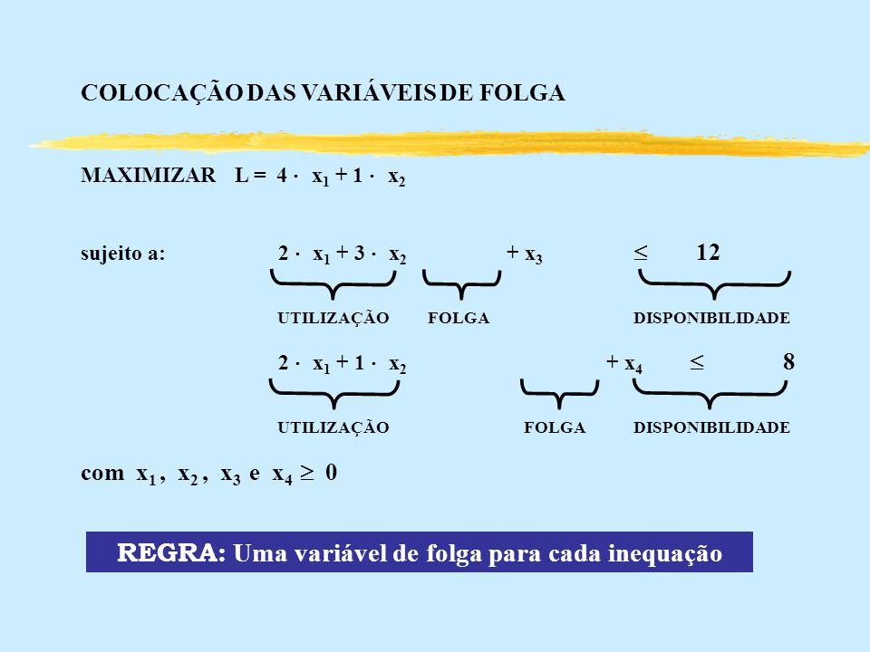 COLOCAÇÃO DAS VARIÁVEIS DE FOLGA MAXIMIZARL = 4 x 1 + 1 x 2 sujeito a: 2 x 1 + 3 x 2 + x 3 12 UTILIZAÇÃO FOLGADISPONIBILIDADE 2 x 1 + 1 x 2 + x 4 8 UT