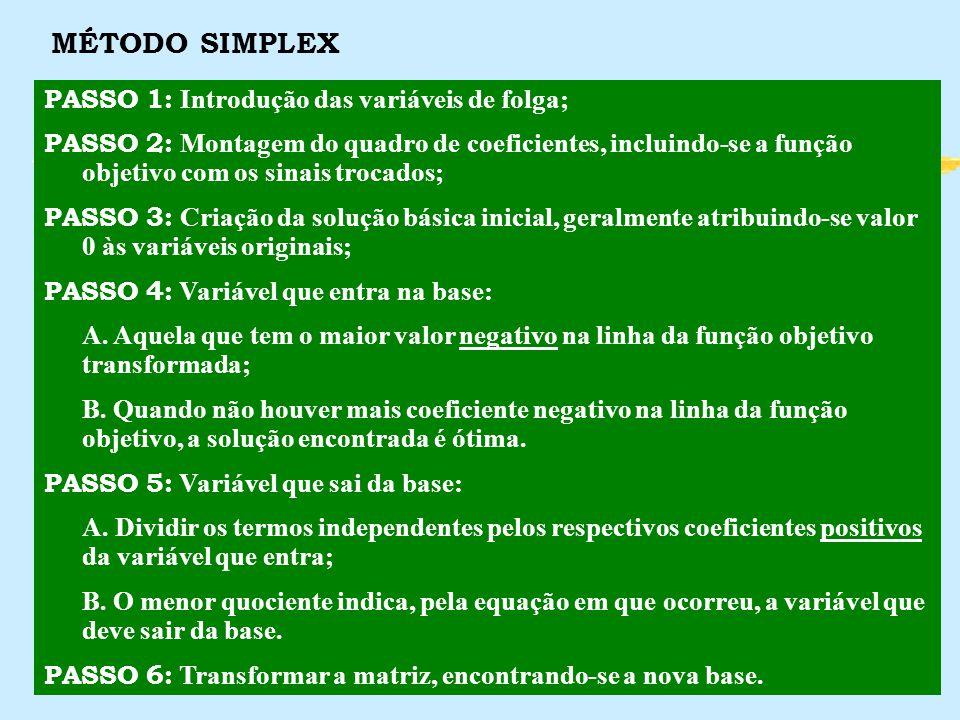 MÉTODO SIMPLEX PASSO 1: Introdução das variáveis de folga; PASSO 2: Montagem do quadro de coeficientes, incluindo-se a função objetivo com os sinais t
