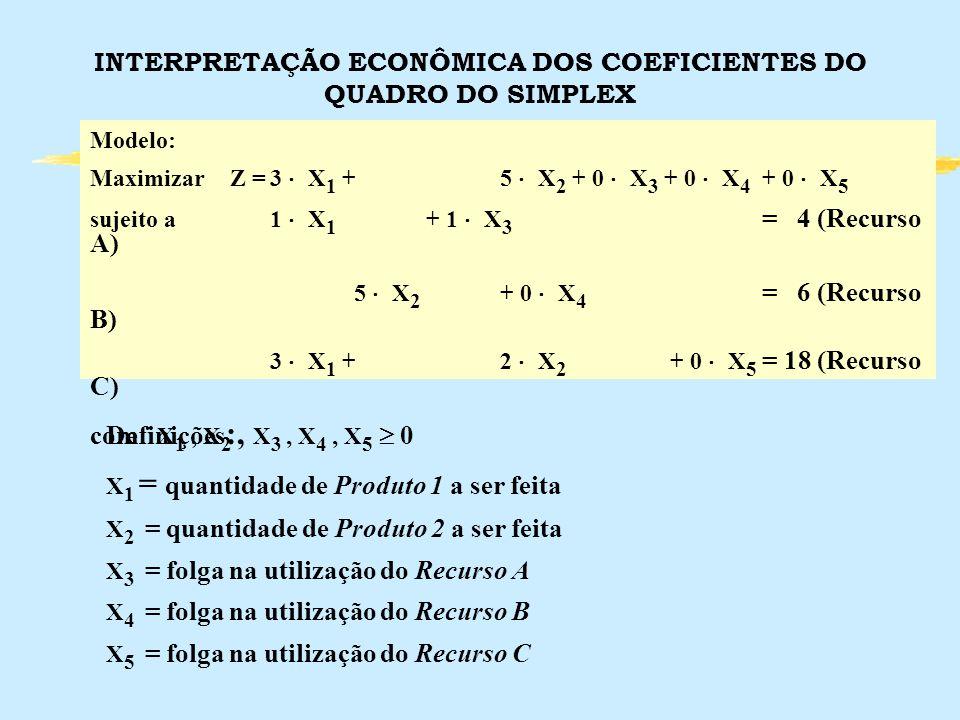 INTERPRETAÇÃO ECONÔMICA DOS COEFICIENTES DO QUADRO DO SIMPLEX Modelo: MaximizarZ =3 X 1 +5 X 2 + 0 X 3 + 0 X 4 + 0 X 5 sujeito a1 X 1 + 1 X 3 = 4 (Rec