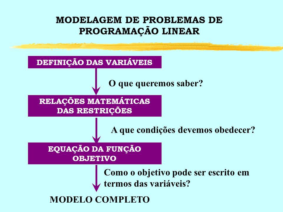 MODELAGEM DE PROBLEMAS DE PROGRAMAÇÃO LINEAR DEFINIÇÃO DAS VARIÁVEIS O que queremos saber? RELAÇÕES MATEMÁTICAS DAS RESTRIÇÕES A que condições devemos