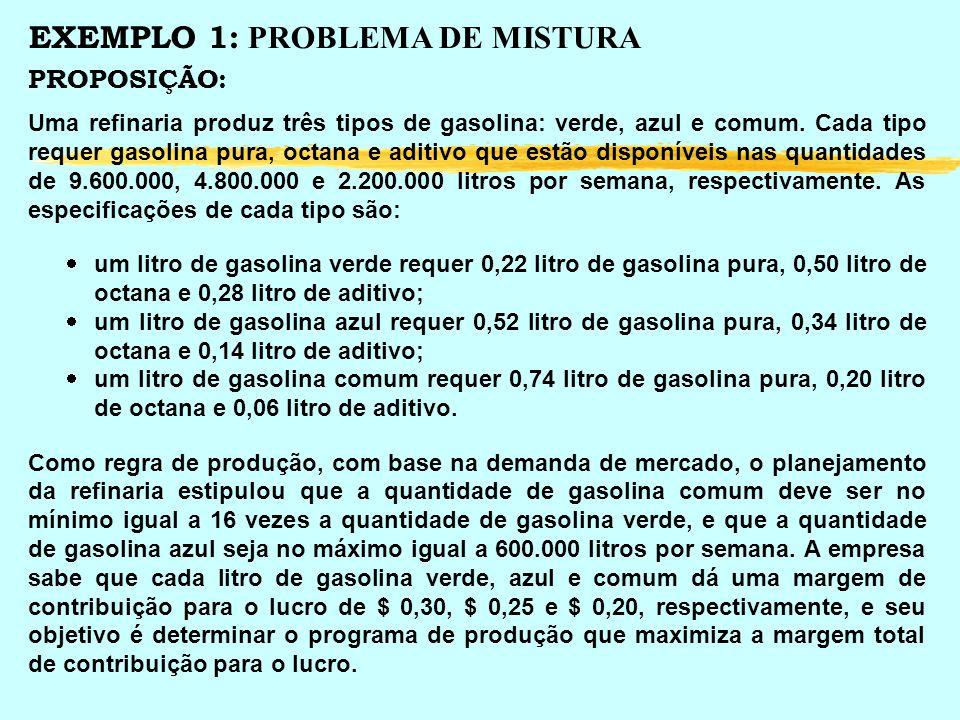 MODELO: DEFINIÇÃO DAS VARIÁVEIS: u x 1 : quantidade de gasolina verde a produzir u x 2 : quantidade de gasolina azul a produzir u x 3 : quantidade de gasolina comum a produzir MODELO COMPLETO: Encontrar valores para x 1, x 2 e x 3 de modo a: MAXIMIZAR L = 0,30 x 1 + 0,25 x 2 + 0,20 x 3 respeitando as restrições: 0,22 x 1 + 0,52 x 2 + 0,74 x 3 9.600.000 0,50 x 1 + 0,34 x 2 + 0,20 x 3 4.800.000 0,28 x 1 + 0,14 x 2 + 0,06 x 3 2.200.000 16 x 1 x 3 0 x 2 600.000 x 1 0 x 2 0 x 3 0 Gasolina Pura Octana Aditivo A gasolina comum deve ser no mínimo igual a 16 vezes a quantidade de gasolina verde.