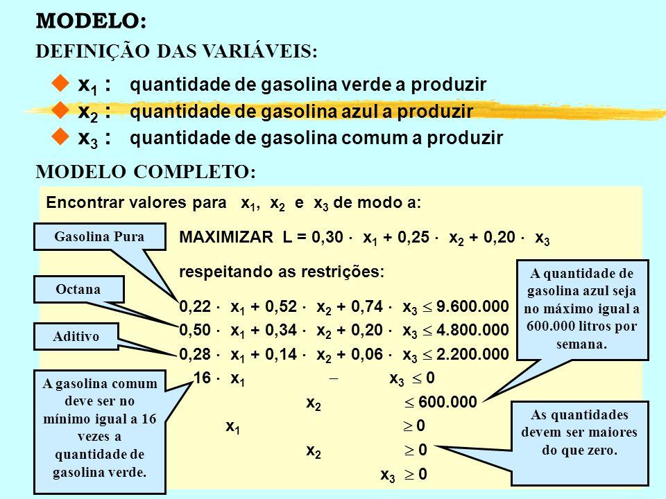 MODELO: DEFINIÇÃO DAS VARIÁVEIS: u x 1 : quantidade de gasolina verde a produzir u x 2 : quantidade de gasolina azul a produzir u x 3 : quantidade de