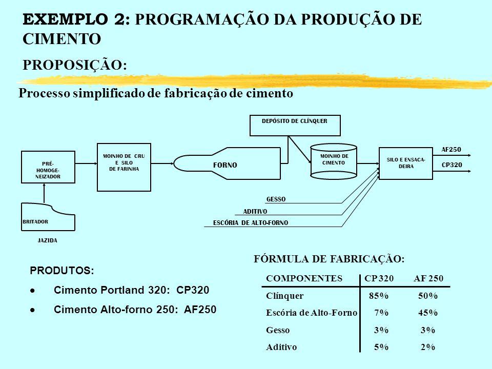 EXEMPLO 2: PROGRAMAÇÃO DA PRODUÇÃO DE CIMENTO PROPOSIÇÃO: Processo simplificado de fabricação de cimento PRODUTOS: Cimento Portland 320: CP320 Cimento