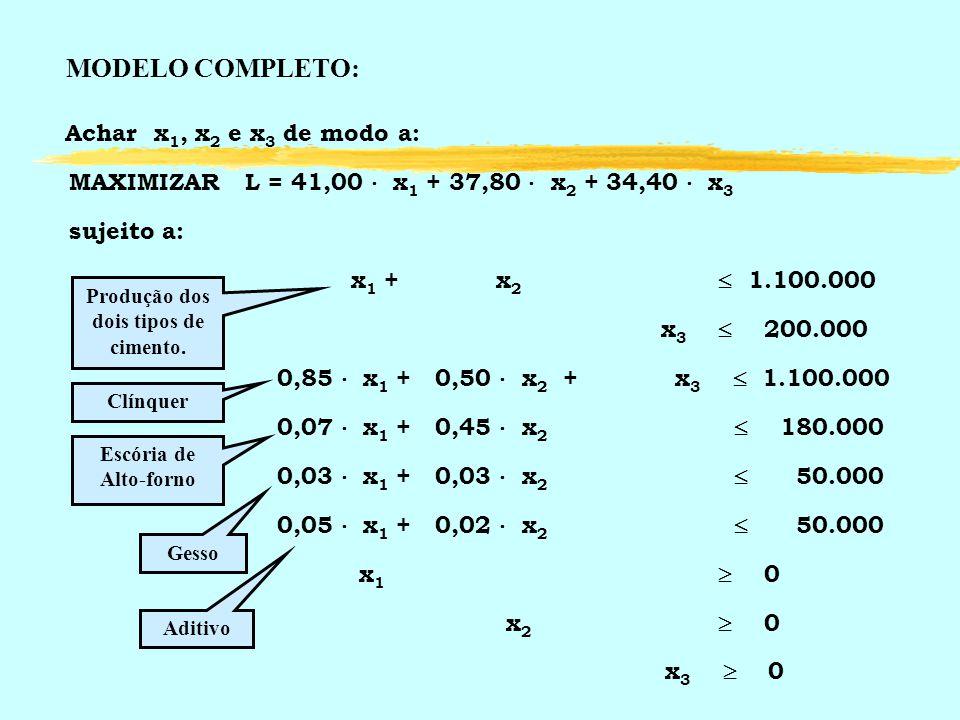 Achar x 1, x 2 e x 3 de modo a: MAXIMIZAR L = 41,00 x 1 + 37,80 x 2 + 34,40 x 3 sujeito a: x 1 + x 2 1.100.000 x 3 200.000 0,85 x 1 + 0,50 x 2 + x 3 1
