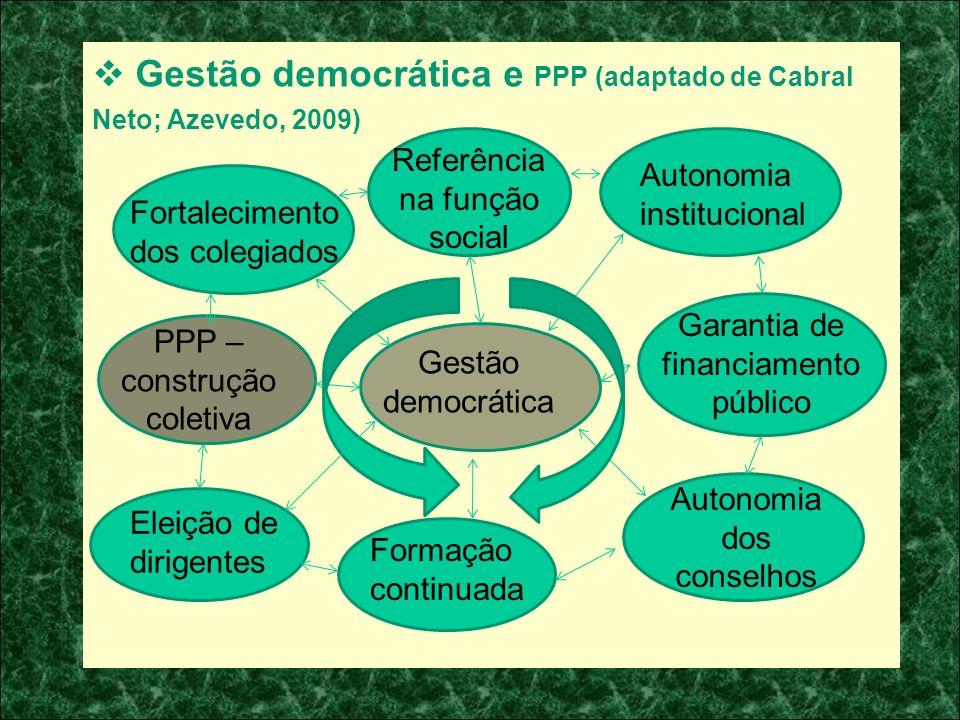 Gestão democrática e PPP (adaptado de Cabral Neto; Azevedo, 2009) Fortalecimento dos colegiados Referência na função social Autonomia institucional Ga