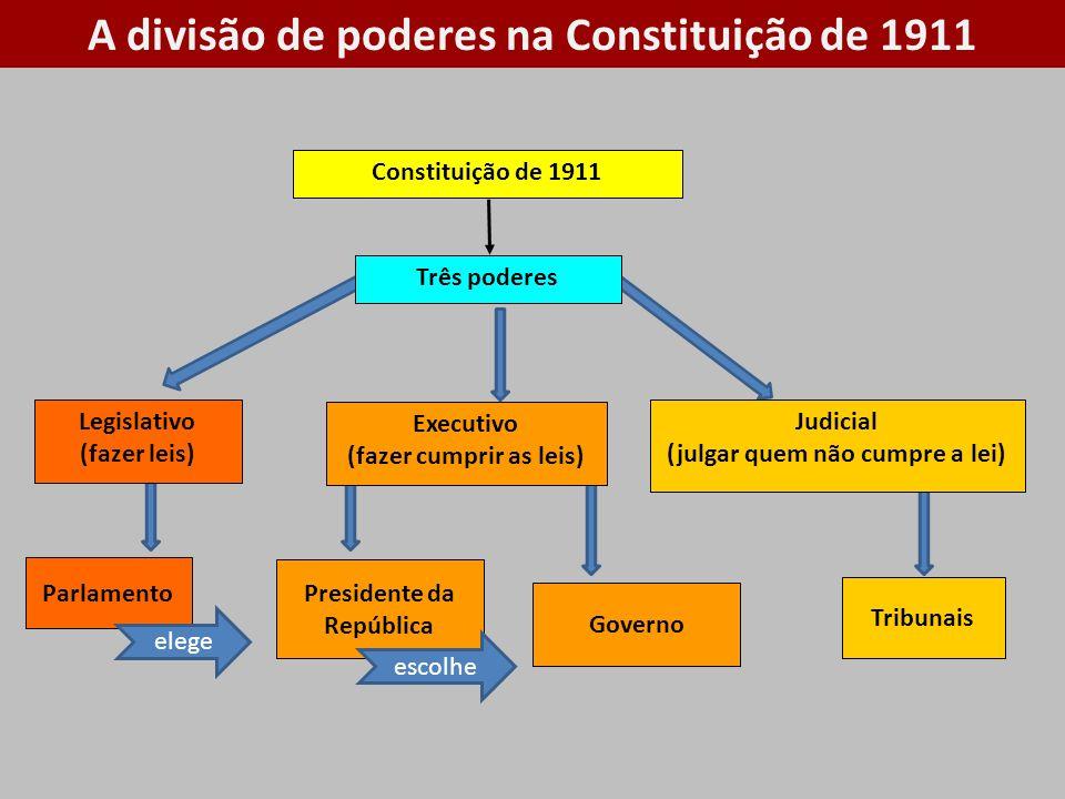 A divisão de poderes na Constituição de 1911 Constituição de 1911 Três poderes Legislativo (fazer leis) Executivo (fazer cumprir as leis) Judicial (julgar quem não cumpre a lei) Parlamento Presidente da República Tribunais Governo elege escolhe