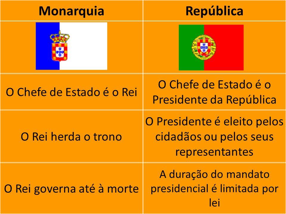 MonarquiaRepública O Chefe de Estado é o Rei O Chefe de Estado é o Presidente da República O Rei herda o trono O Presidente é eleito pelos cidadãos ou