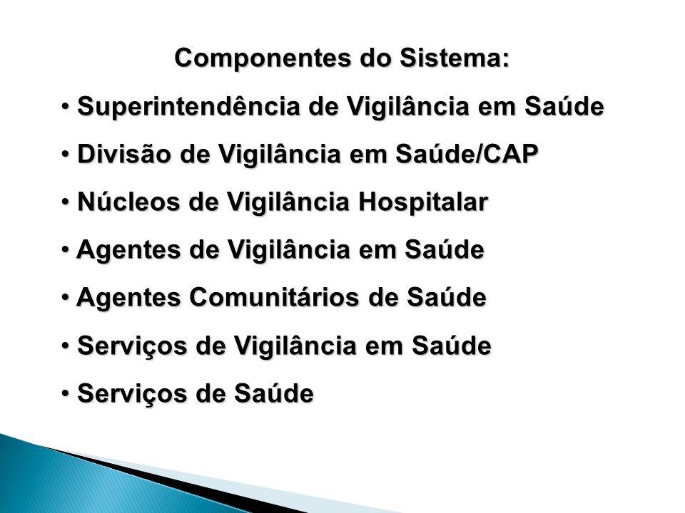 Componentes do Sistema: Superintendência de Vigilância em Saúde Superintendência de Vigilância em Saúde Divisão de Vigilância em Saúde/CAP Divisão de Vigilância em Saúde/CAP Núcleos de Vigilância Hospitalar Núcleos de Vigilância Hospitalar Agentes de Vigilância em Saúde Agentes de Vigilância em Saúde Agentes Comunitários de Saúde Agentes Comunitários de Saúde Serviços de Vigilância em Saúde Serviços de Vigilância em Saúde Serviços de Saúde Serviços de Saúde