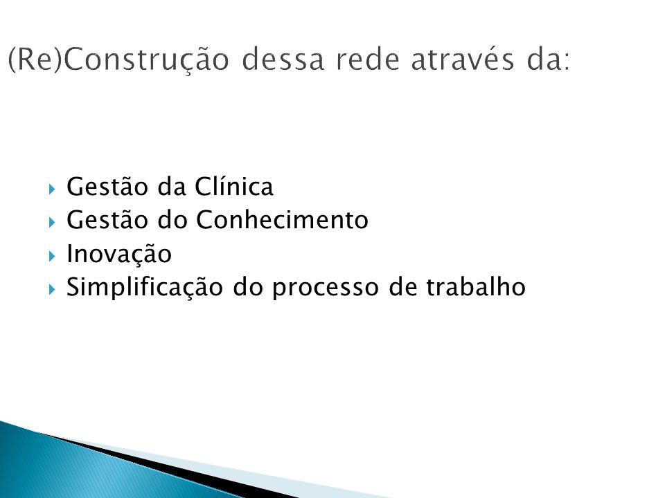 Gestão da Clínica Gestão do Conhecimento Inovação Simplificação do processo de trabalho