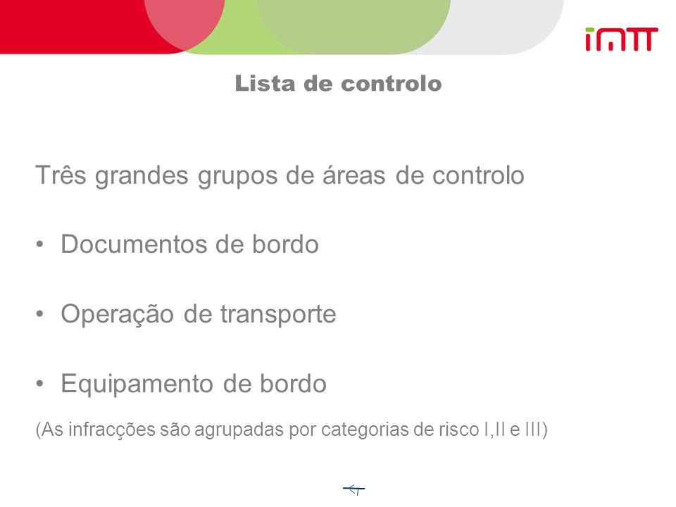 6 - Infracções e listas de controlo Fiscalização na estrada: Lista de controlo Duplicado entregue ao condutor Possibilidade de auto de contra-ordenaçã