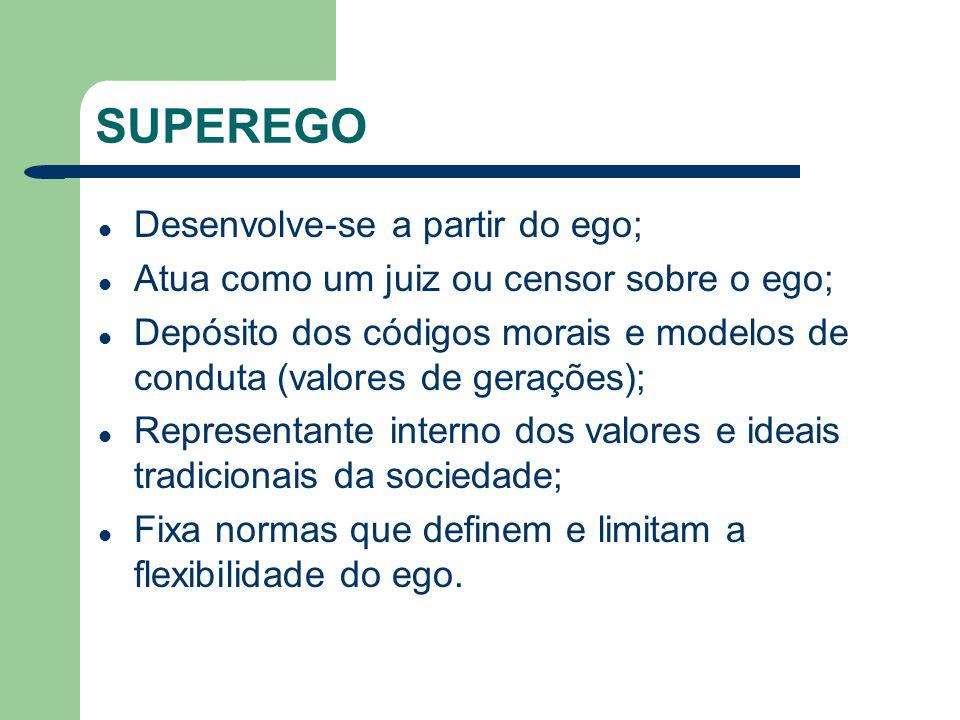 SUPEREGO Desenvolve-se a partir do ego; Atua como um juiz ou censor sobre o ego; Depósito dos códigos morais e modelos de conduta (valores de gerações