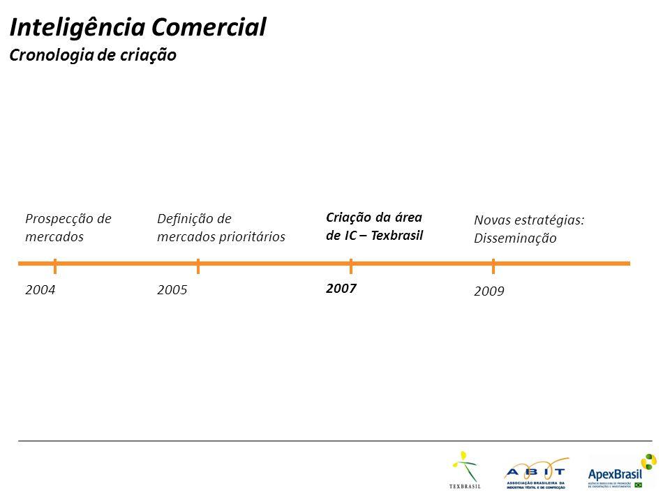 Inteligência Comercial Cronologia de criação Prospecção de mercados 2004 Definição de mercados prioritários 2005 Criação da área de IC – Texbrasil 200
