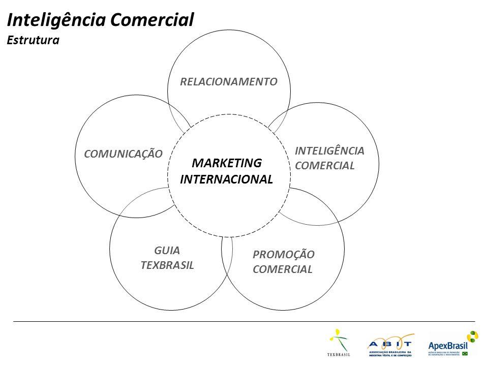 RELACIONAMENTO GUIA TEXBRASIL Inteligência Comercial Estrutura PROMOÇÃO COMERCIAL COMUNICAÇÃO INTELIGÊNCIA COMERCIAL MARKETING INTERNACIONAL