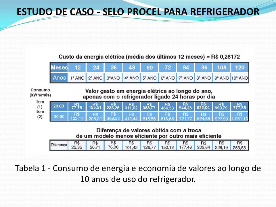 Tabela 1 - Consumo de energia e economia de valores ao longo de 10 anos de uso do refrigerador. ESTUDO DE CASO - SELO PROCEL PARA REFRIGERADOR
