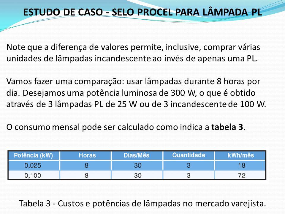 ESTUDO DE CASO - SELO PROCEL PARA LÂMPADA PL Note que a diferença de valores permite, inclusive, comprar várias unidades de lâmpadas incandescente ao