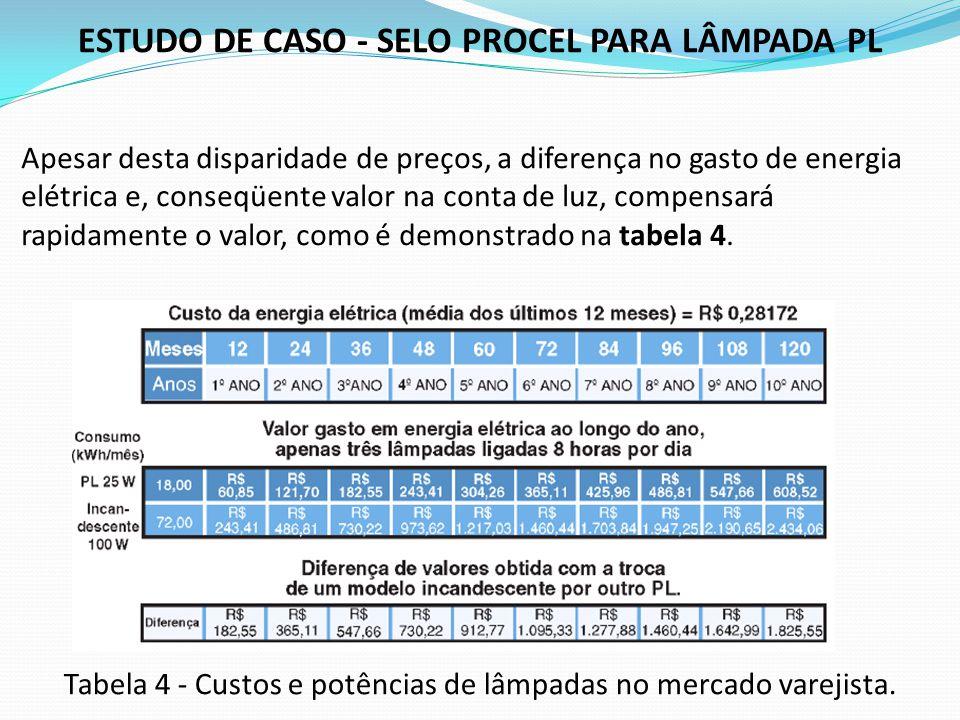 ESTUDO DE CASO - SELO PROCEL PARA LÂMPADA PL Apesar desta disparidade de preços, a diferença no gasto de energia elétrica e, conseqüente valor na cont