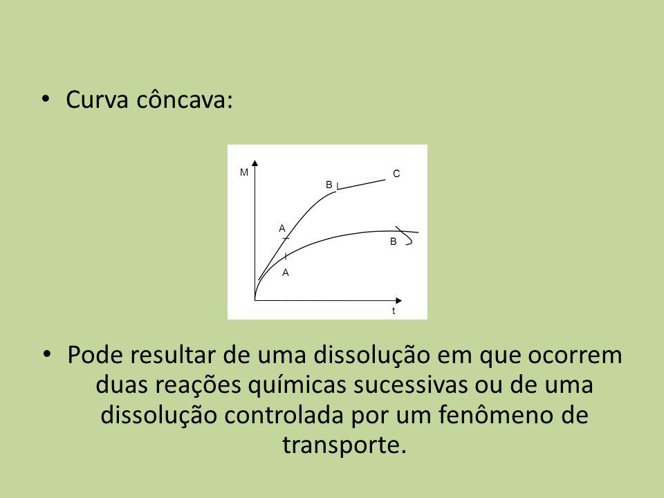 Curva côncava: Pode resultar de uma dissolução em que ocorrem duas reações químicas sucessivas ou de uma dissolução controlada por um fenômeno de tran