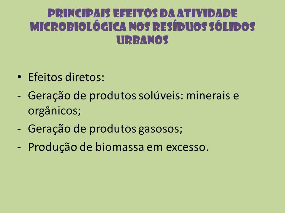 Principais efeitos da atividade microbiológica nos resíduos sólidos urbanos Efeitos diretos: -Geração de produtos solúveis: minerais e orgânicos; -Ger