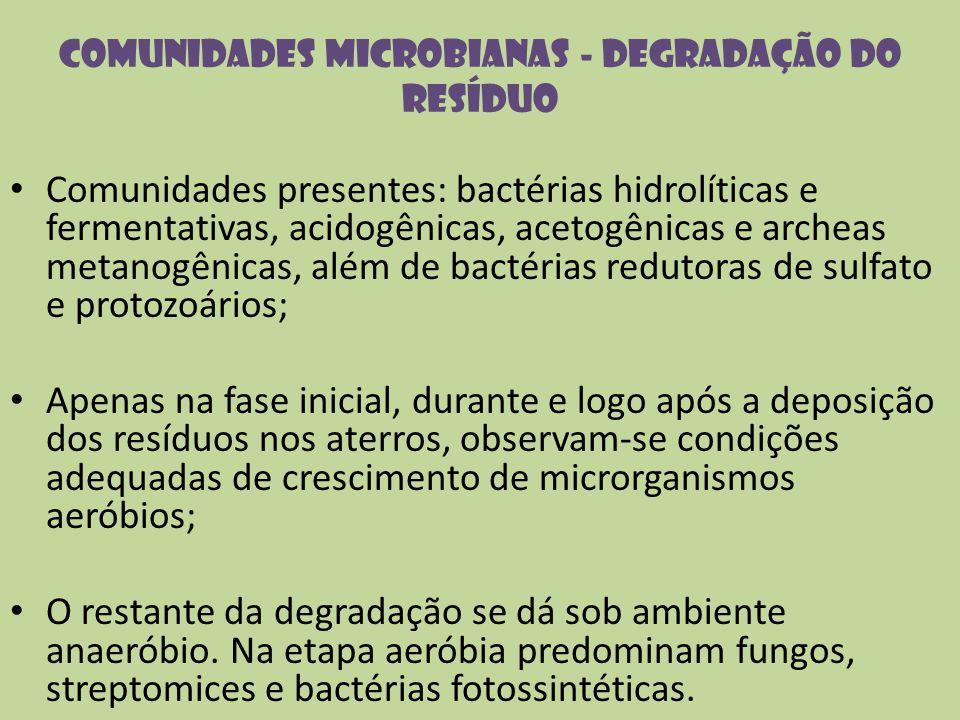 Comunidades microbianas - degradação do resíduo Comunidades presentes: bactérias hidrolíticas e fermentativas, acidogênicas, acetogênicas e archeas me
