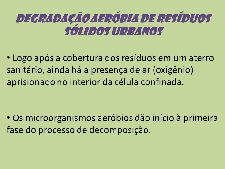 Degradação aeróbia de resíduos sólidos urbanos Logo após a cobertura dos resíduos em um aterro sanitário, ainda há a presença de ar (oxigênio) aprisio