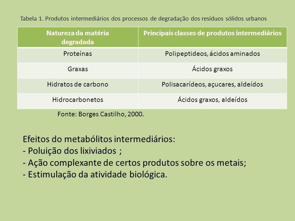 Tabela 1. Produtos intermediários dos processos de degradação dos resíduos sólidos urbanos Natureza da matéria degradada Principais classes de produto