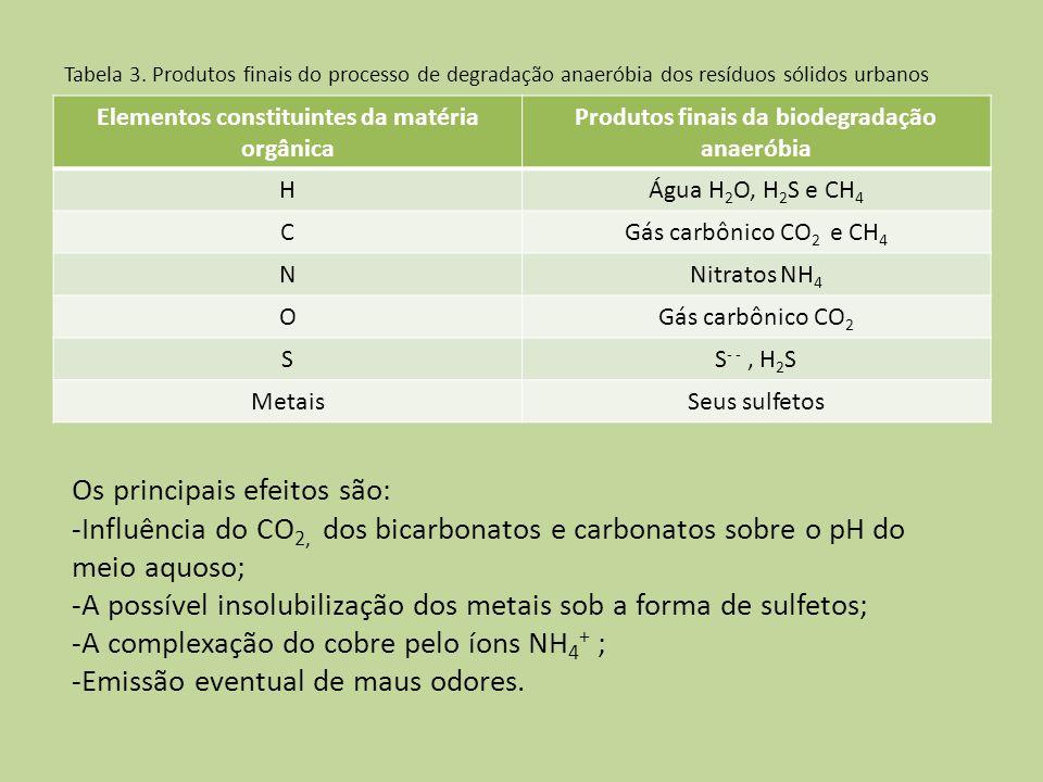 Tabela 3. Produtos finais do processo de degradação anaeróbia dos resíduos sólidos urbanos Elementos constituintes da matéria orgânica Produtos finais